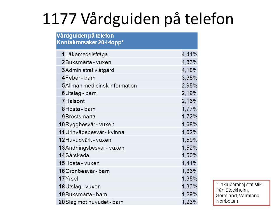 * Inkluderar ej statistik från Stockholm, Sörmland, Värmland, Norrbotten. Vårdguiden på telefon Kontaktorsaker 20-i-topp* 1 Läkemedelsfråga4,41% 2 Buk