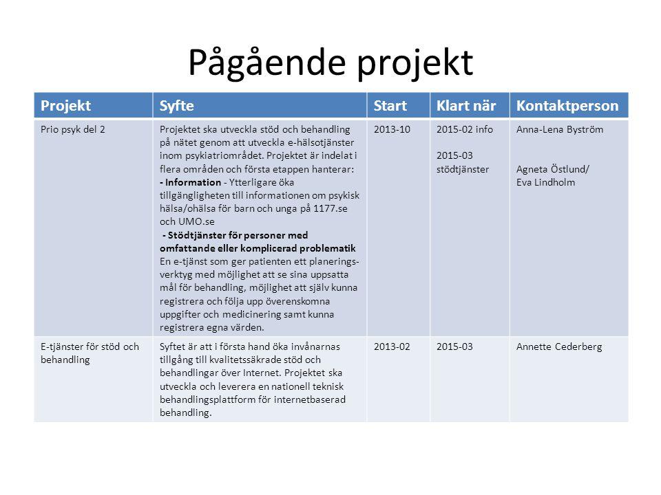 Pågående projekt ProjektSyfteStartKlart närKontaktperson Prio psyk del 2Projektet ska utveckla stöd och behandling på nätet genom att utveckla e-hälsotjänster inom psykiatriområdet.