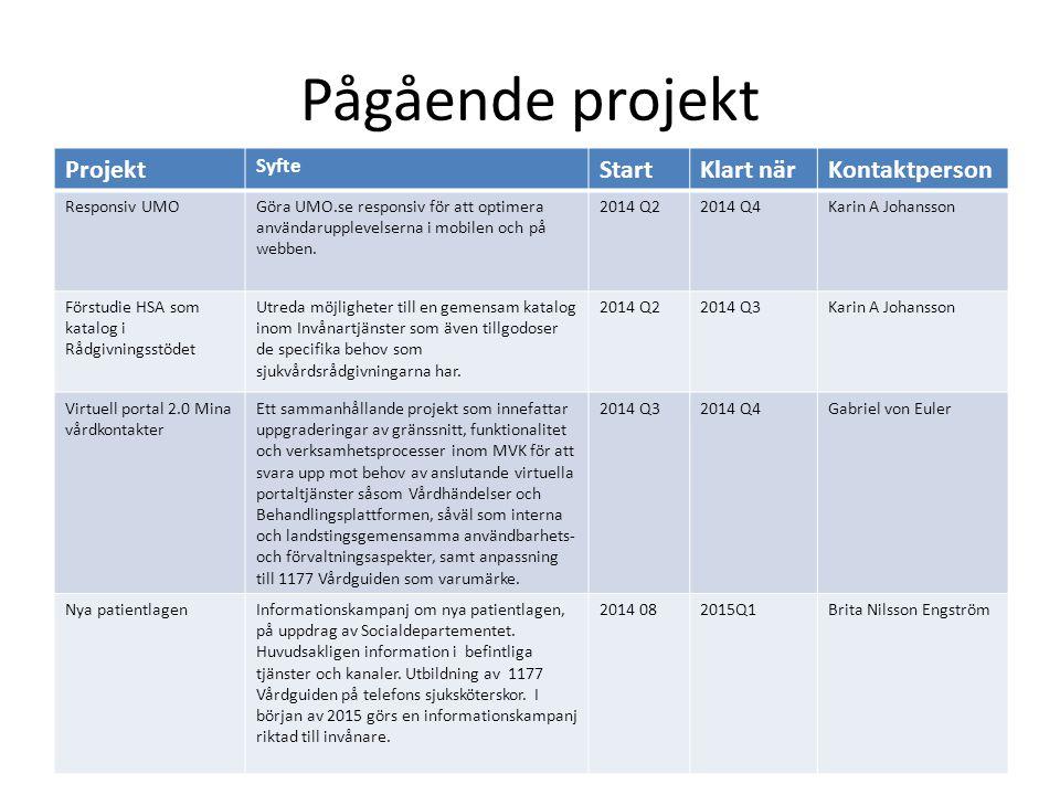 Pågående projekt Projekt Syfte StartKlart närKontaktperson Responsiv UMOGöra UMO.se responsiv för att optimera användarupplevelserna i mobilen och på