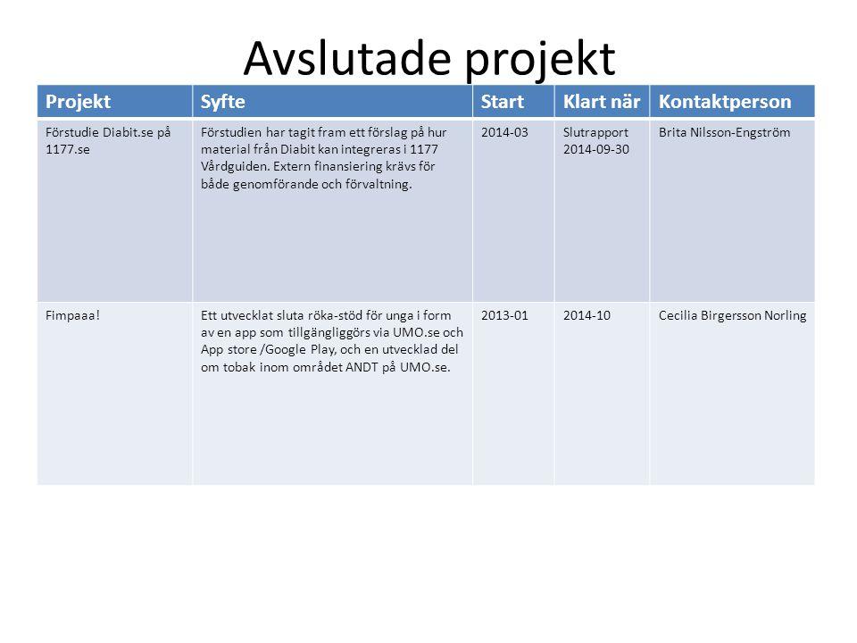 Avslutade projekt ProjektSyfteStartKlart närKontaktperson Förstudie Diabit.se på 1177.se Förstudien har tagit fram ett förslag på hur material från Diabit kan integreras i 1177 Vårdguiden.