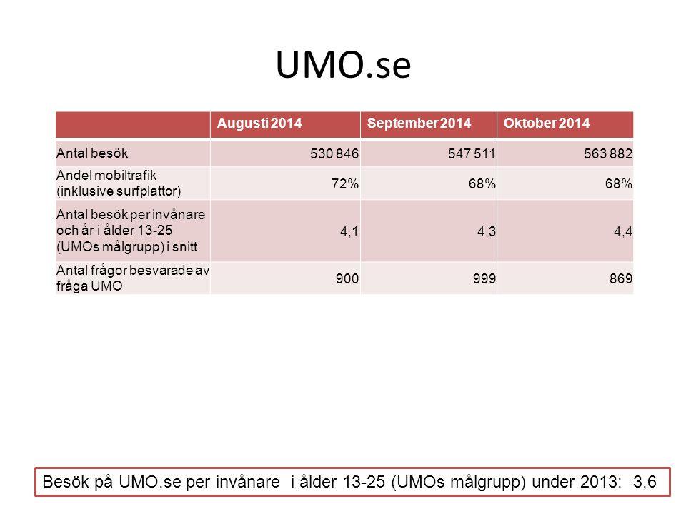 UMO.se Augusti 2014September 2014Oktober 2014 Antal besök530 846547 511563 882 Andel mobiltrafik (inklusive surfplattor) 72%68% Antal besök per invånare och år i ålder 13-25 (UMOs målgrupp) i snitt 4,14,34,4 Antal frågor besvarade av fråga UMO 900999869 Besök på UMO.se per invånare i ålder 13-25 (UMOs målgrupp) under 2013: 3,6