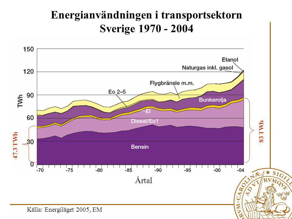 Källa: Energiläget 2005, EM 83 TWh 47.3 TWh Årtal Energianvändningen i transportsektorn Sverige 1970 - 2004