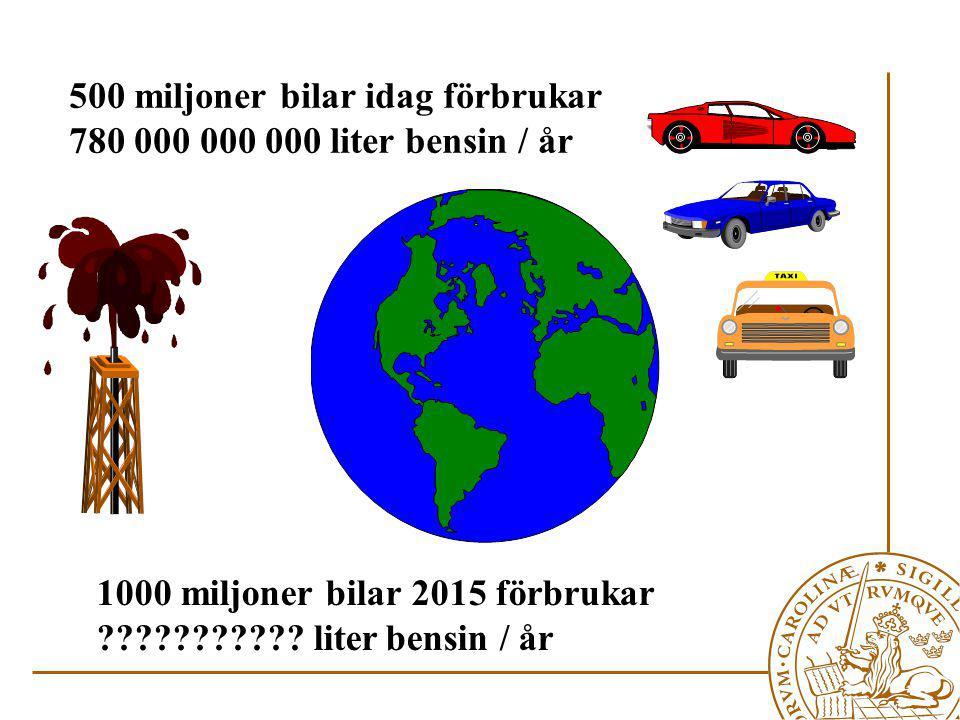 500 miljoner bilar idag förbrukar 780 000 000 000 liter bensin / år 1000 miljoner bilar 2015 förbrukar ??????????.