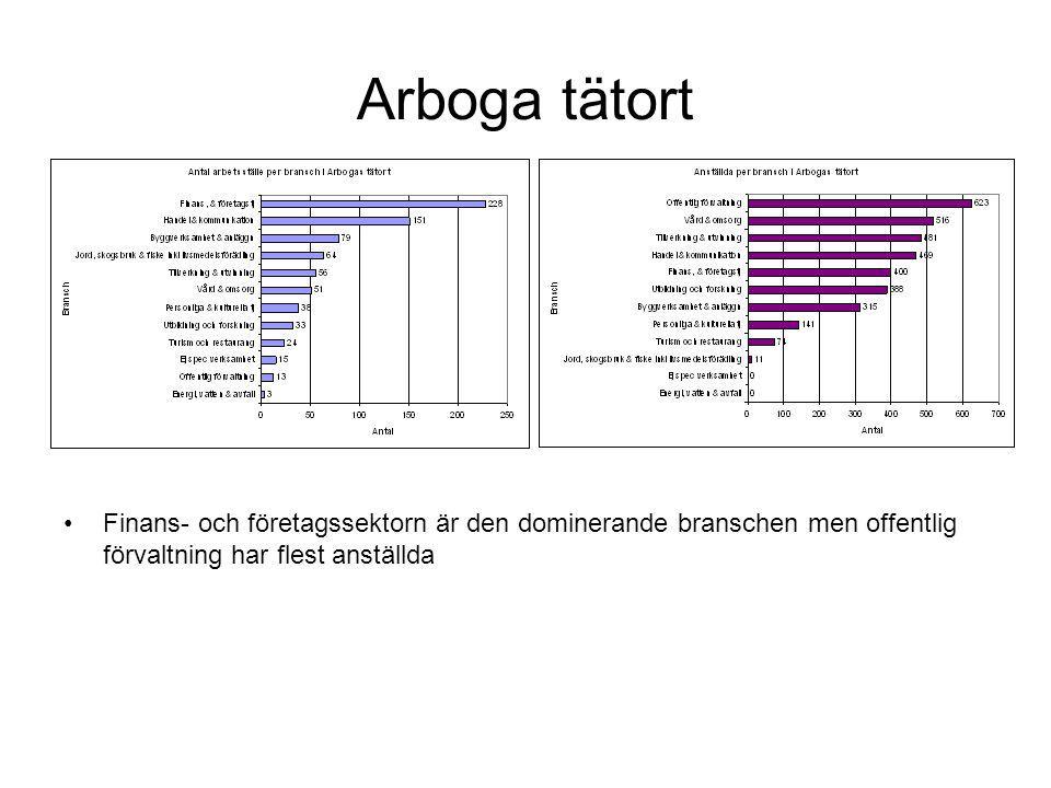 Arboga landsbygd Jord- och skog är den dominerande branschen men handel och byggverksamhet har flest anställda