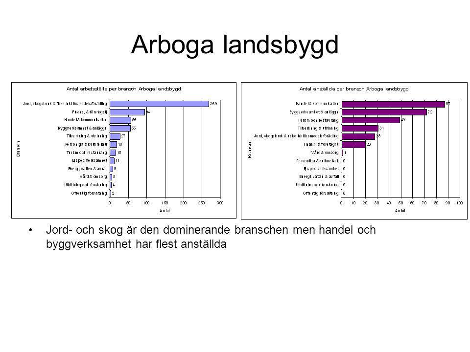 Landsbygden i Kungsör Jord- och skogsbruk är den dominerande branschen men handel- och kommunikation har flest anställda