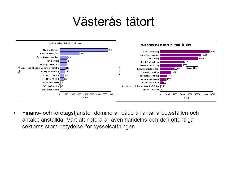 Västerås landsbygd Finans- och företagstjänster är den dominerande branschen men utbildning och forskning har flest anställda