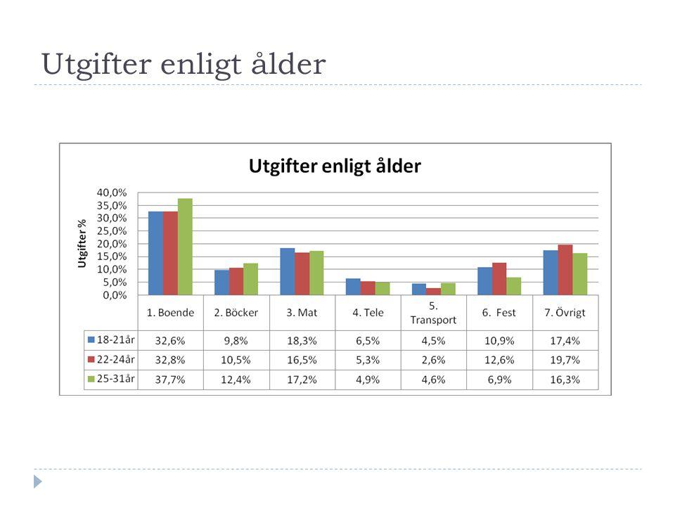 Utgifter enligt ålder