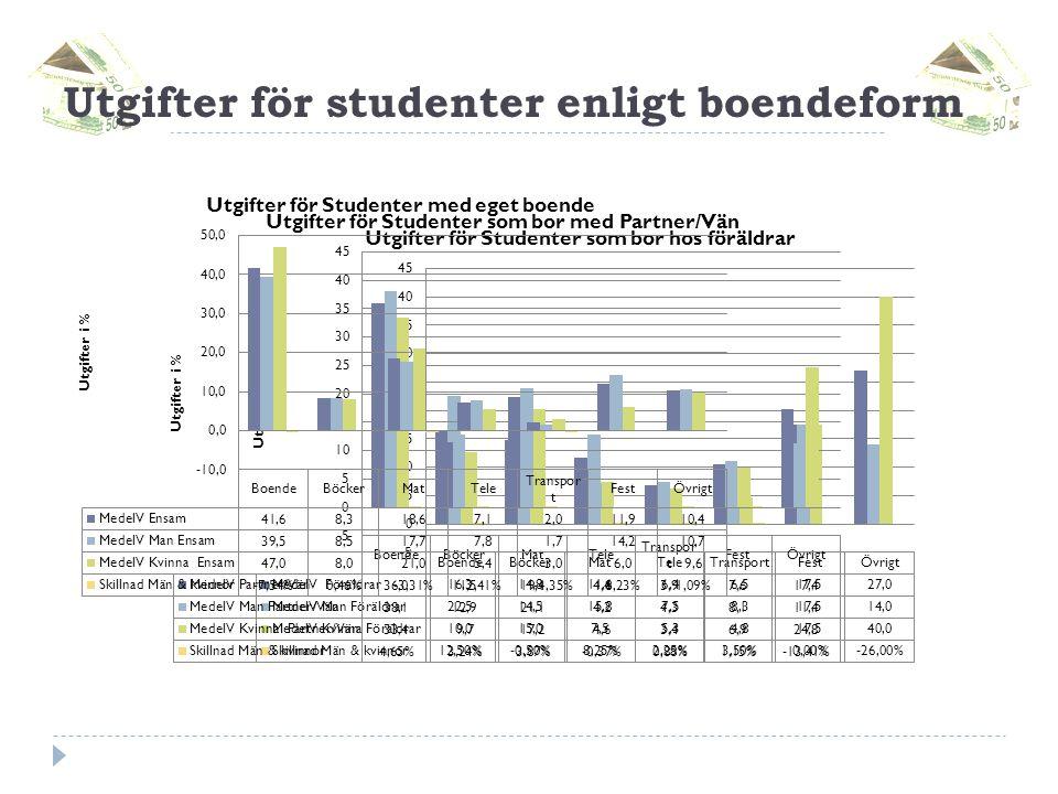 Utgifter för studenter enligt boendeform