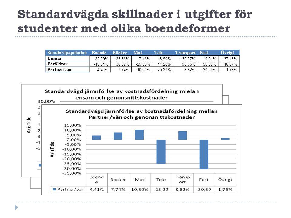 Standardvägda skillnader i utgifter för studenter med olika boendeformer StandardpopulationBoendeBöckerMatTeleTransportFestÖvrigt Ensam 22,09%-23,36%7,16%18,50%-39,57%-0,01%-37,13% Föräldrar -49,31%36,02%-29,33%14,26%90,66%58,93%48,07% Partner/vän 4,41%7,74%10,50%-25,29%8,82%-30,59%1,76%
