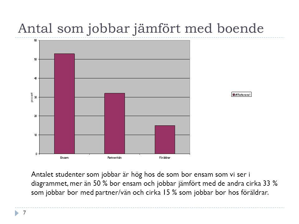 7 Antal som jobbar jämfört med boende Antalet studenter som jobbar är hög hos de som bor ensam som vi ser i diagrammet, mer än 50 % bor ensam och jobbar jämfört med de andra cirka 33 % som jobbar bor med partner/vän och cirka 15 % som jobbar bor hos föräldrar.