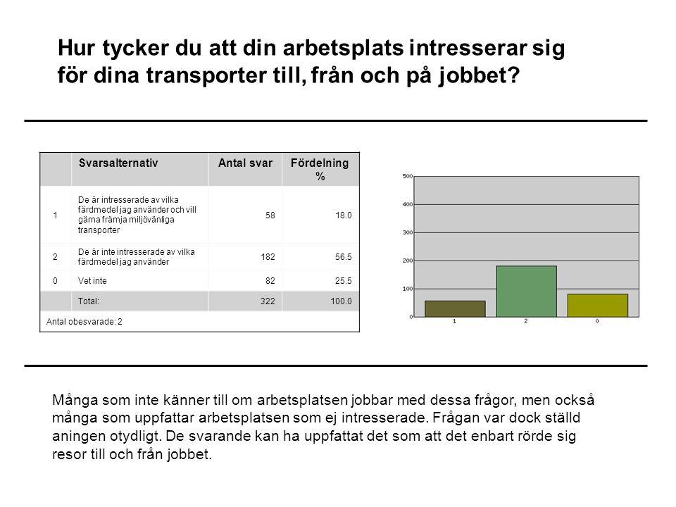 Hur tycker du att din arbetsplats intresserar sig för dina transporter till, från och på jobbet.