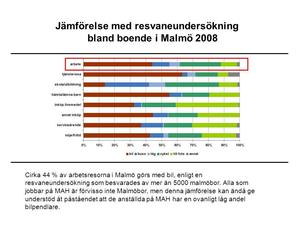 Jämförelse med resvaneundersökning bland boende i Malmö 2008 Cirka 44 % av arbetsresorna i Malmö görs med bil, enligt en resvaneundersökning som besvarades av mer än 5000 malmöbor.