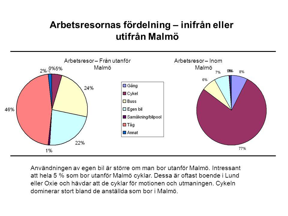 Arbetsresor – Inom Malmö Arbetsresor – Från utanför Malmö Arbetsresornas fördelning – inifrån eller utifrån Malmö Användningen av egen bil är större om man bor utanför Malmö.