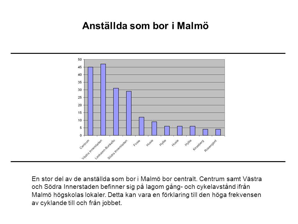 Anställda som bor i Malmö En stor del av de anställda som bor i Malmö bor centralt.