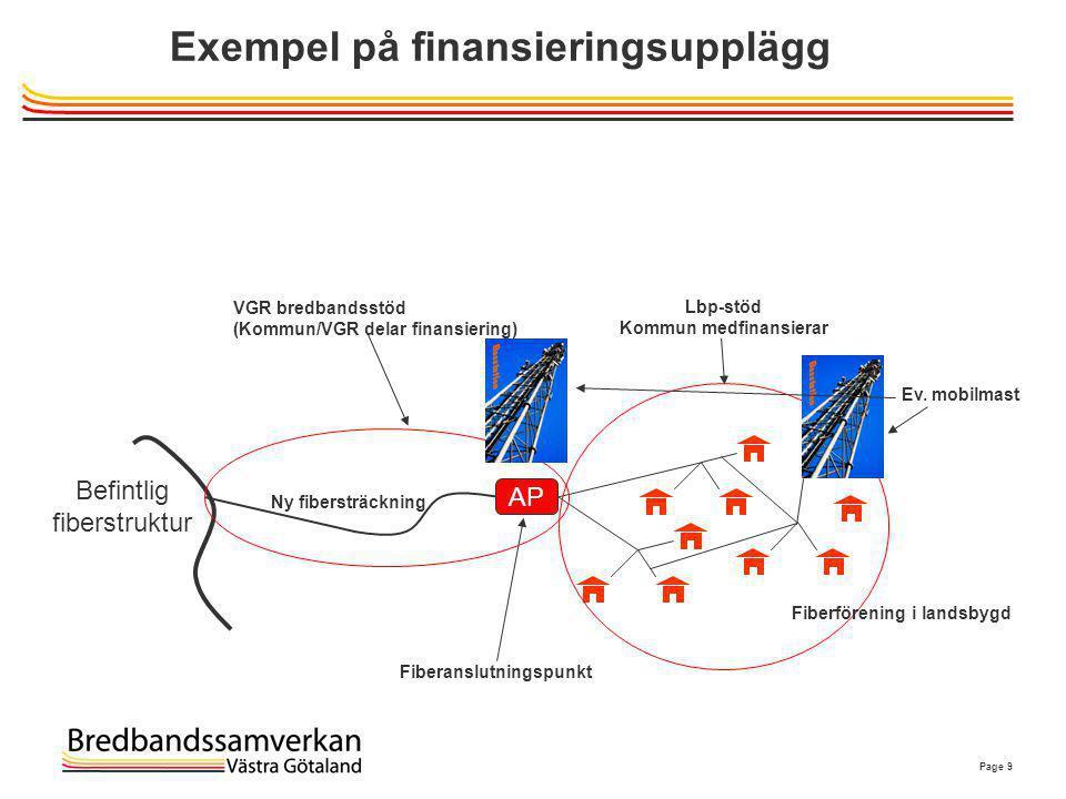Page 9 Exempel på finansieringsupplägg Befintlig fiberstruktur AP Fiberanslutningspunkt VGR bredbandsstöd (Kommun/VGR delar finansiering) Lbp-stöd Kom
