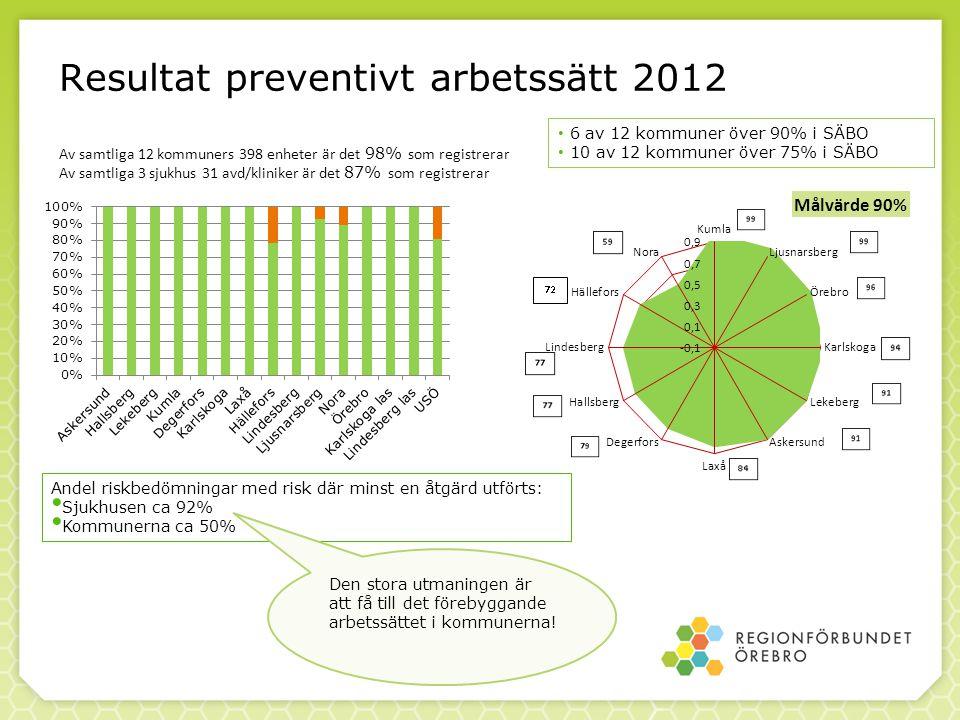 Resultat preventivt arbetssätt 2012 Av samtliga 12 kommuners 398 enheter är det 98% som registrerar Av samtliga 3 sjukhus 31 avd/kliniker är det 87% s