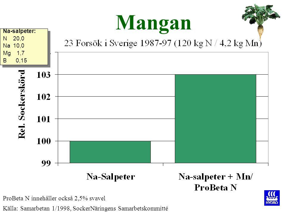 Mangan Källa: Samarbetan 1/1998, SockerNäringens Samarbetskommitté ProBeta N innehåller också 2,5% svavel Na-salpeter: N 20,0 Na 10,0 Mg 1,7 B 0,15 Na