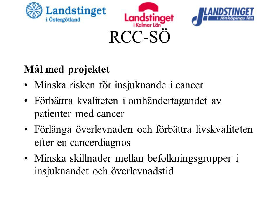 RCC-SÖ Mål med projektet Minska risken för insjuknande i cancer Förbättra kvaliteten i omhändertagandet av patienter med cancer Förlänga överlevnaden och förbättra livskvaliteten efter en cancerdiagnos Minska skillnader mellan befolkningsgrupper i insjuknandet och överlevnadstid