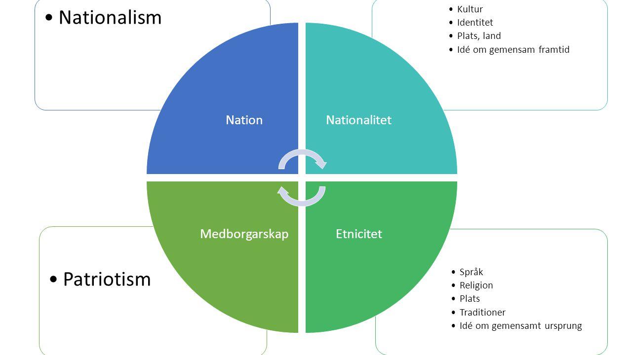 Medborgarskap Språk Religion Plats Traditioner Idé om gemensamt ursprung Patriotism Kultur Identitet Plats, land Idé om gemensam framtid Nationalism N