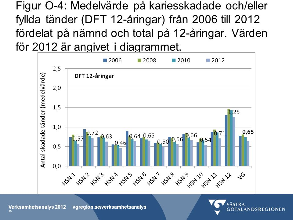 Figur O-4: Medelvärde på kariesskadade och/eller fyllda tänder (DFT 12-åringar) från 2006 till 2012 fördelat på nämnd och total på 12-åringar.