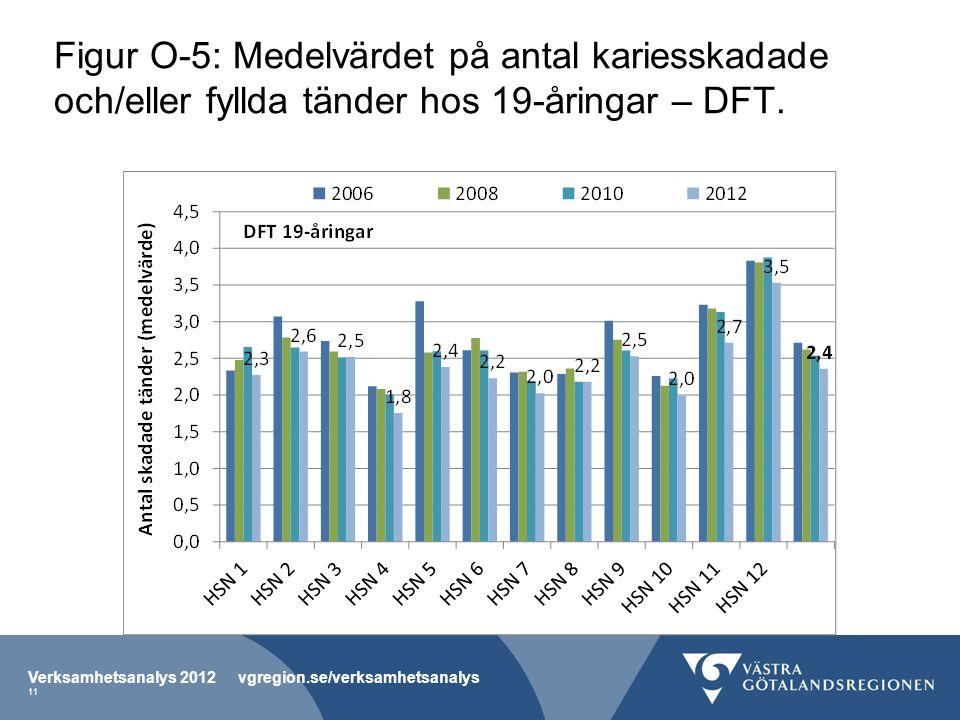 Figur O-5: Medelvärdet på antal kariesskadade och/eller fyllda tänder hos 19-åringar – DFT.