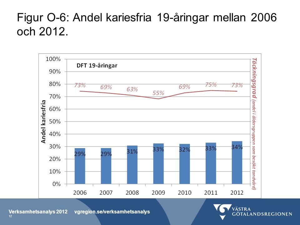 Figur O-6: Andel kariesfria 19-åringar mellan 2006 och 2012.