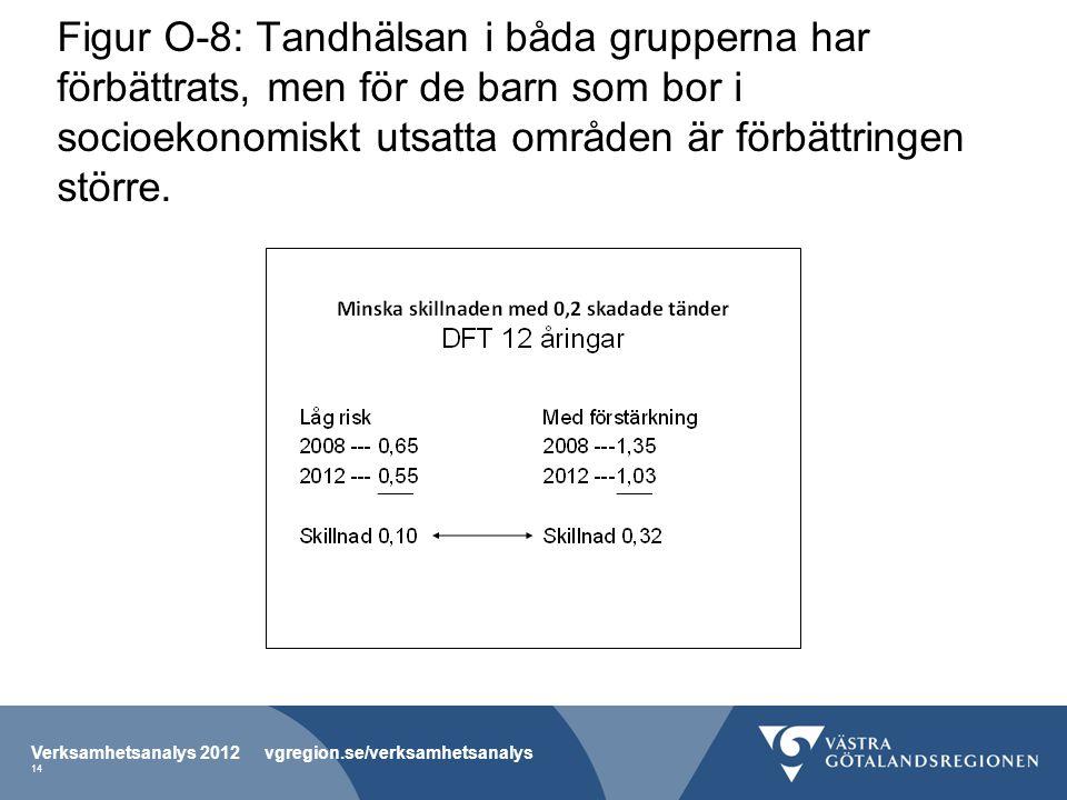 Figur O-8: Tandhälsan i båda grupperna har förbättrats, men för de barn som bor i socioekonomiskt utsatta områden är förbättringen större.