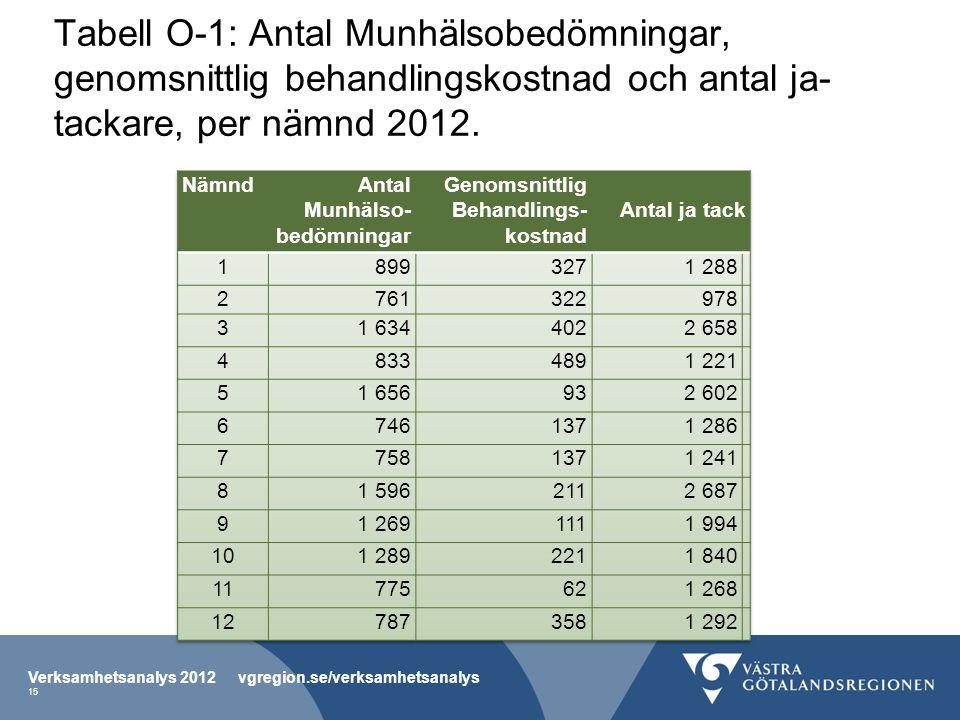 Tabell O-1: Antal Munhälsobedömningar, genomsnittlig behandlingskostnad och antal ja- tackare, per nämnd 2012.