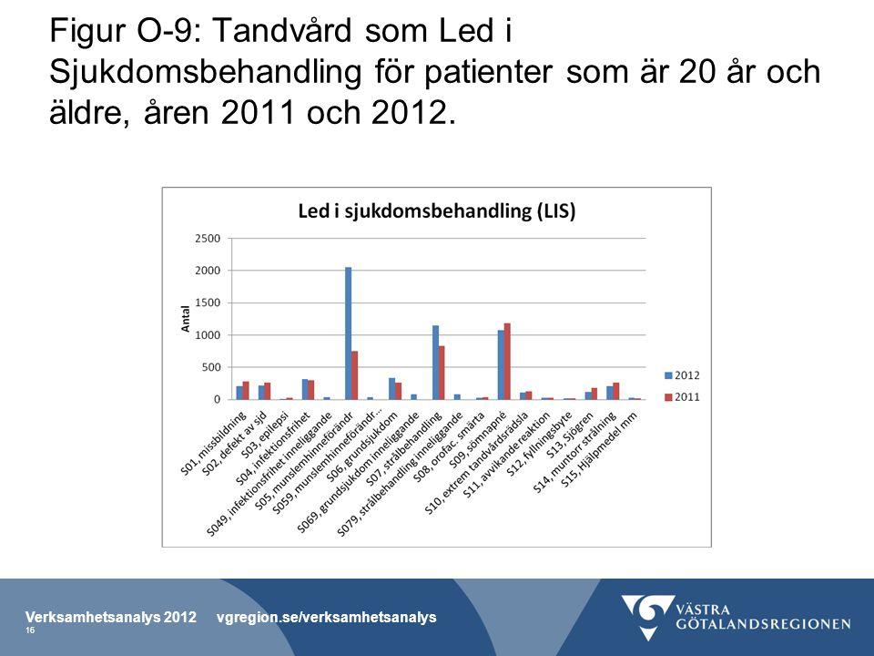 Figur O-9: Tandvård som Led i Sjukdomsbehandling för patienter som är 20 år och äldre, åren 2011 och 2012.