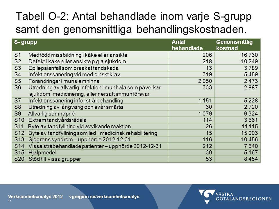 Tabell O-2: Antal behandlade inom varje S-grupp samt den genomsnittliga behandlingskostnaden.