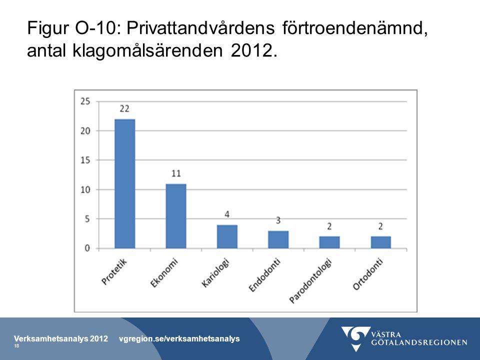 Figur O-10: Privattandvårdens förtroendenämnd, antal klagomålsärenden 2012.