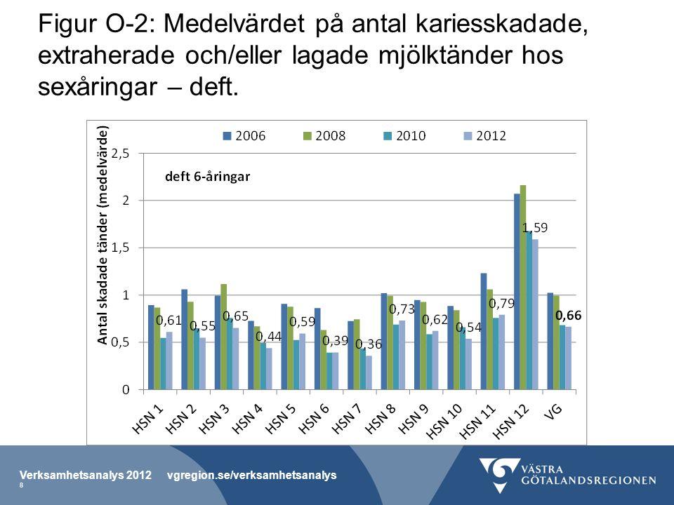 Figur O-2: Medelvärdet på antal kariesskadade, extraherade och/eller lagade mjölktänder hos sexåringar – deft.