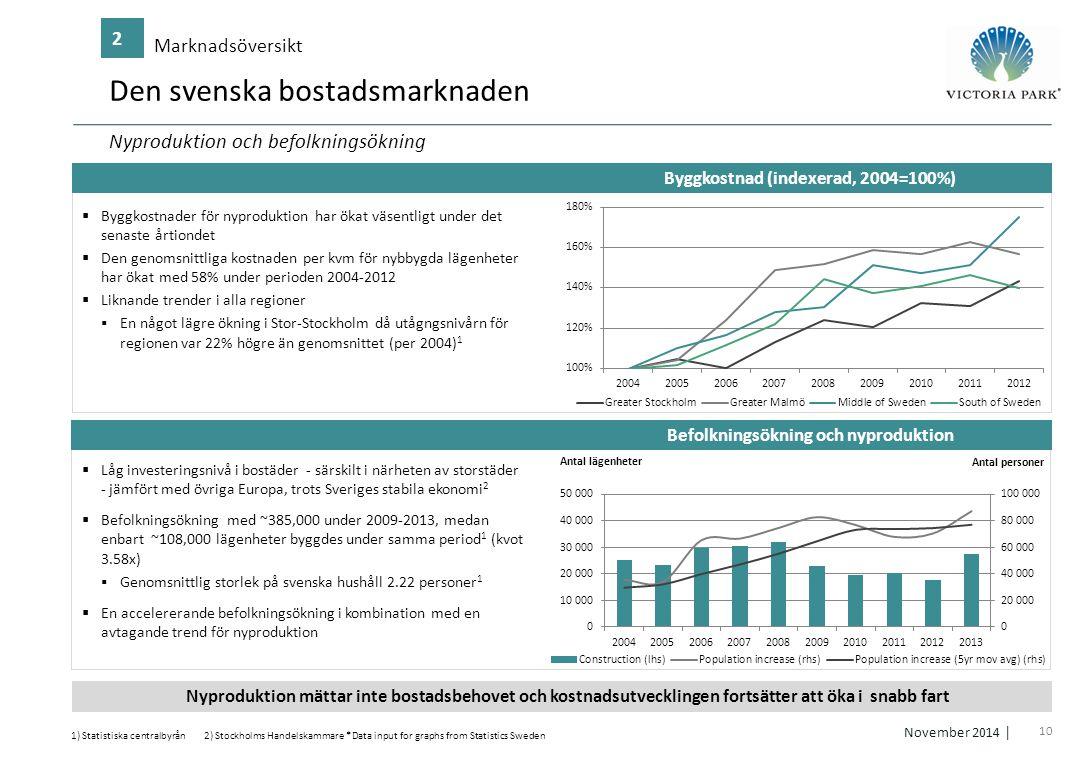 10 November 2014 │ Byggkostnad (indexerad, 2004=100%) Befolkningsökning och nyproduktion Den svenska bostadsmarknaden Marknadsöversikt 2 1) Statistisk