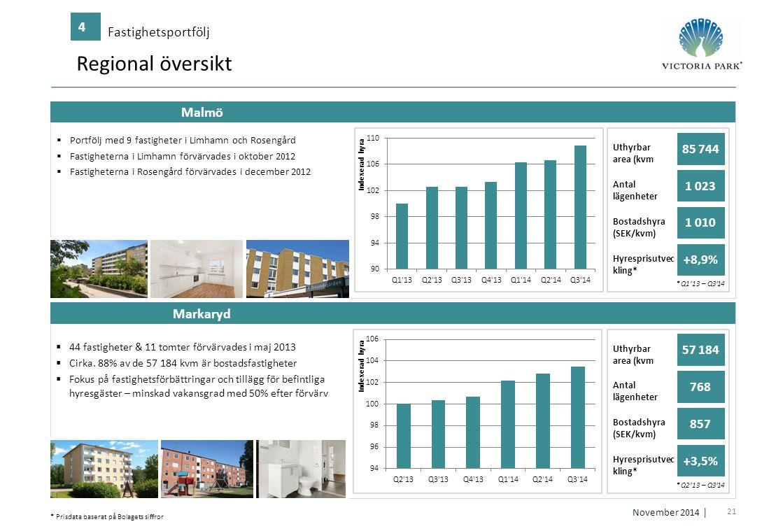 21 November 2014 │ Regional översikt Fastighetsportfölj 4 158 211 215 60 140 147 217 127 64 72 162 121  Portfölj med 9 fastigheter i Limhamn och Rose