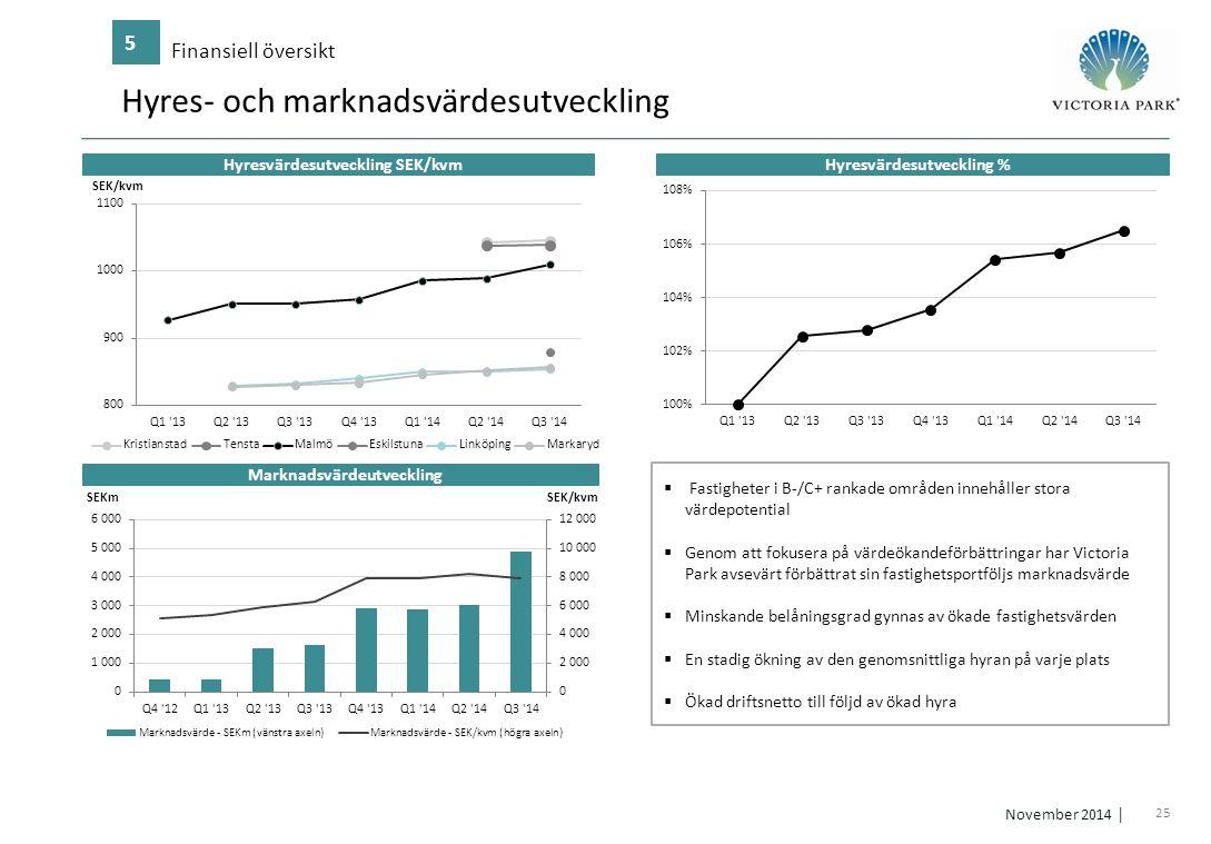 25 November 2014 │ Hyres- och marknadsvärdesutveckling Finansiell översikt 5 Hyresvärdesutveckling SEK/kvm Marknadsvärdeutveckling Hyresvärdesutveckli
