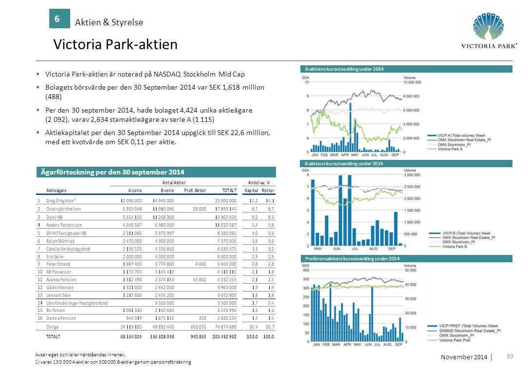 30 November 2014 │ Victoria Park-aktien Aktien & Styrelse 6 Ägarförteckning per den 30 september 2014  Victoria Park-aktien är noterad på NASDAQ Stoc