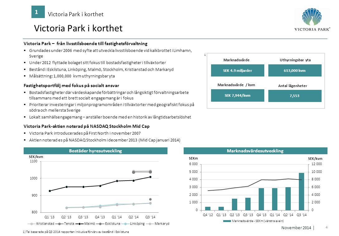 4 November 2014 │ Victoria Park i korthet 1 1) Tal baserade på Q3 2014 rapporten inklusive förvärv av bestånd i Eskilstuna 1 613,000 kvm Uthyrningsbar