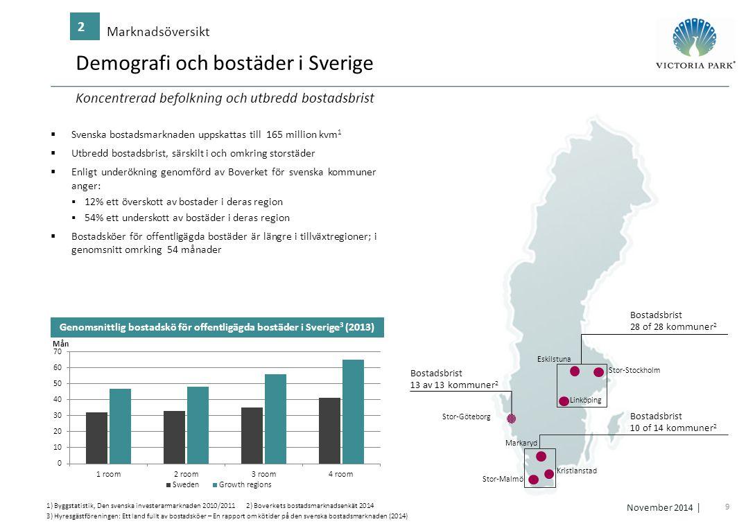 20 November 2014 │ Regional översikt Fastighetsportfölj 4 158 211 215 60 140 147 217 127 64 72 162 121  Portfölj med 2 fastigheter förvärvade i maj 2013, med en total area på 124,021 kvm  Fokus på fastighetsförbättringar med målet om 80 renoveringar under 2014  Samarbete inleds med lokala myndigheter Linköping 124 021 Uthyrbar area (kvm) 1 428 Antal lägenheter 855 Bostadshyra (SEK/kvm)) +3,0% Hyresprisutvec kling* *Q2'13 – Q3'14 * Bygg och befolkningsuppgifter från SCB, prisuppgifter bygger på Bolagets siffror  Kommer innehålla en portfölj på 71 fastigheter  Off market deal; totala köpeskillingen SEK 1,7 miljarder  Positionerar Victoria Park i Mälardalenområdet  Låga hyror och pris/kvm ger högre avkastningspotential Eskilstuna 243 805 Uthyrbar area (kvm) 3 068 Antal lägenheter 879 Bostadshyra (SEK/kvm) ̶ Hyresprisutvec kling