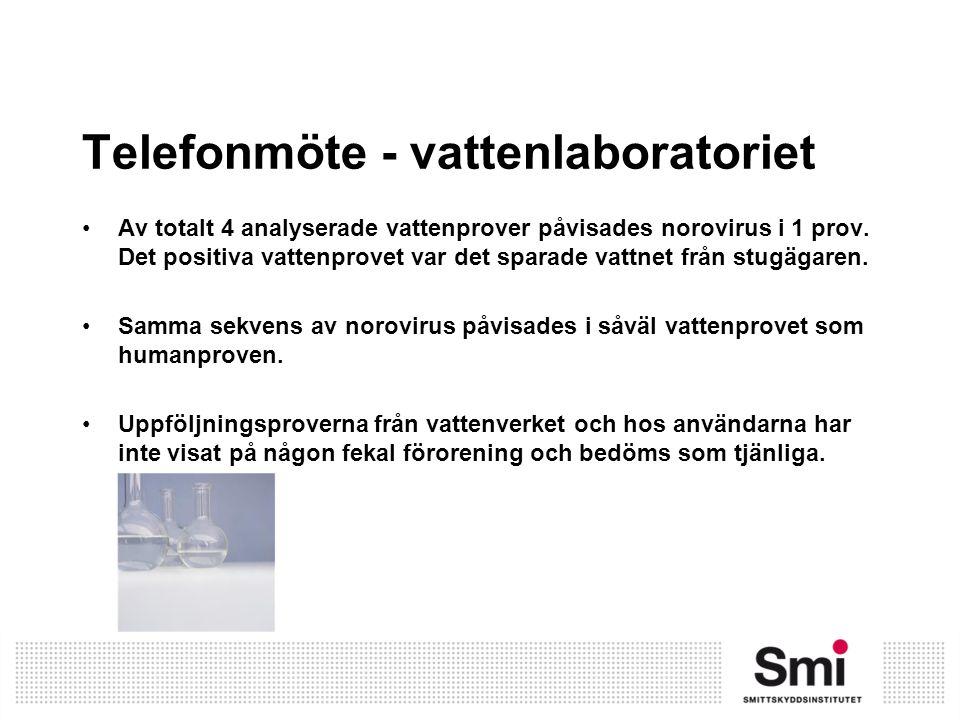 Telefonmöte - vattenlaboratoriet Av totalt 4 analyserade vattenprover påvisades norovirus i 1 prov. Det positiva vattenprovet var det sparade vattnet