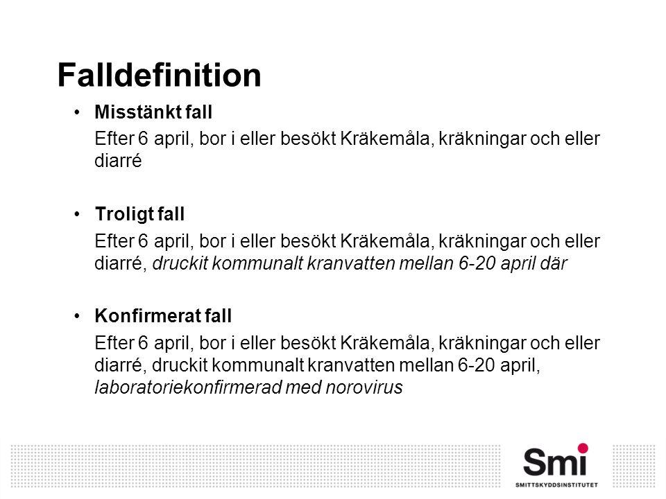 Falldefinition Misstänkt fall Efter 6 april, bor i eller besökt Kräkemåla, kräkningar och eller diarré Troligt fall Efter 6 april, bor i eller besökt