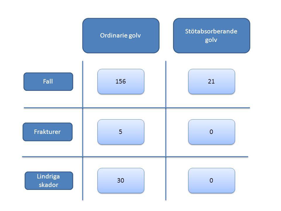 156 Stötabsorberande golv Ordinarie golv Fall Frakturer Lindriga skador 0 0 5 5 21 0 0 30