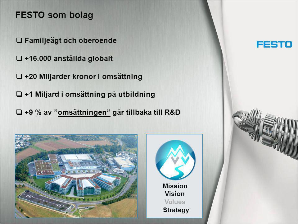 Etablerat 1964 2 affärsområden - Industriell automation - Utbildning Huvudkontor i Malmö Omsättning 280 milj.