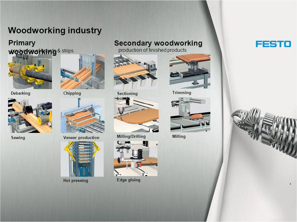 Woodworking industry 6 Primary woodworking Secondary woodworking Debarking Sawing Chipping Veneer production Hot pressing production of finished products Sectioning boards Milling/Drilling Edge gluing Trimming Milling production of boards & strips