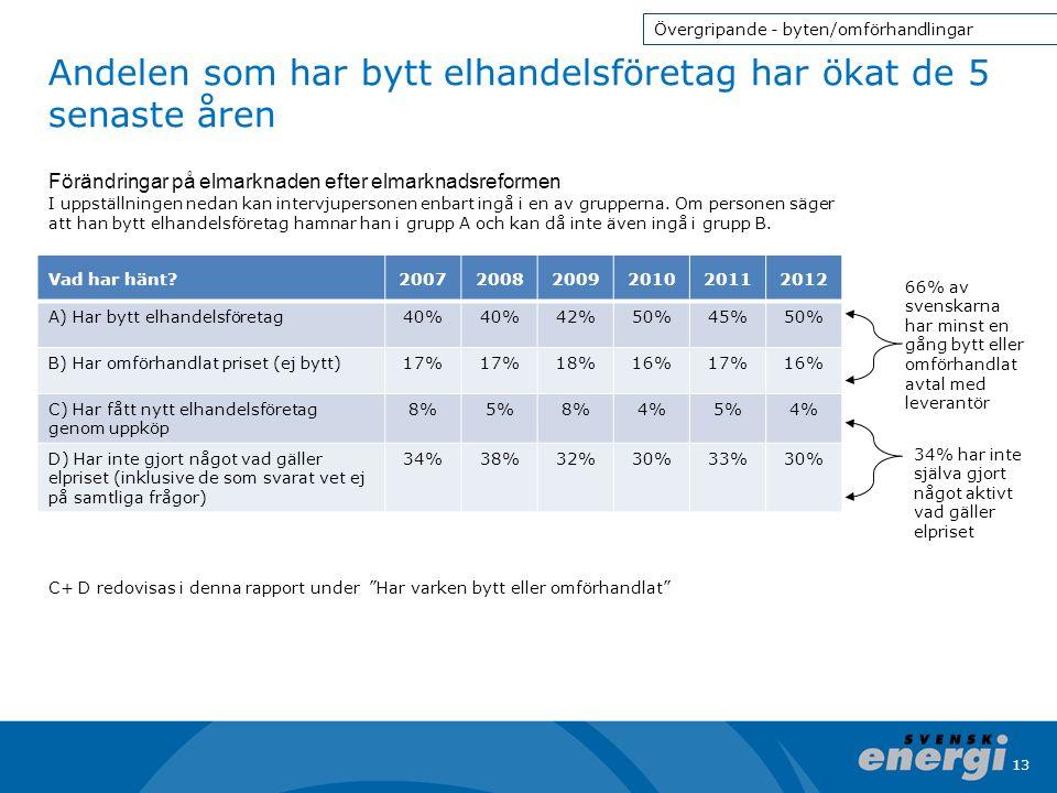13 Andelen som har bytt elhandelsföretag har ökat de 5 senaste åren 66% av svenskarna har minst en gång bytt eller omförhandlat avtal med leverantör 3