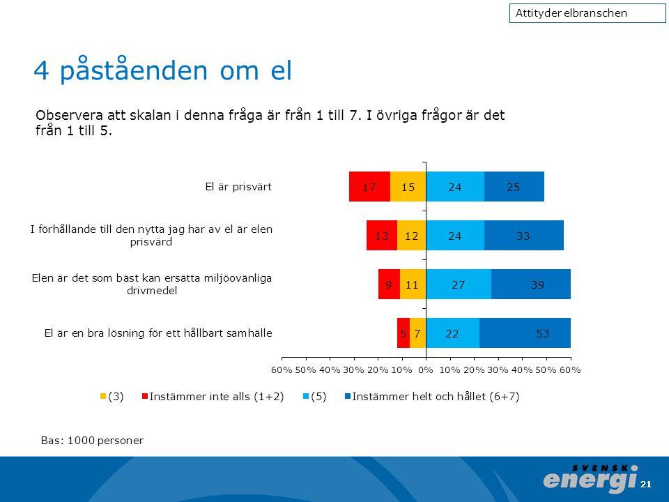 21 4 påståenden om el 21 Attityder elbranschen Bas: 1000 personer Observera att skalan i denna fråga är från 1 till 7. I övriga frågor är det från 1 t