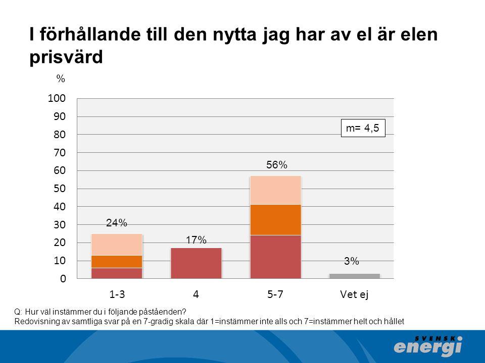 I förhållande till den nytta jag har av el är elen prisvärd 24% 17% 56% 3% % m= 4,5 Q: Hur väl instämmer du i följande påståenden? Redovisning av samt