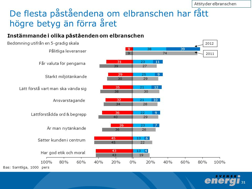 31 De flesta påståendena om elbranschen har fått högre betyg än förra året 2012 2011 Pålitliga leveranser Ansvarstagande Lättförstådda ord & begrepp S