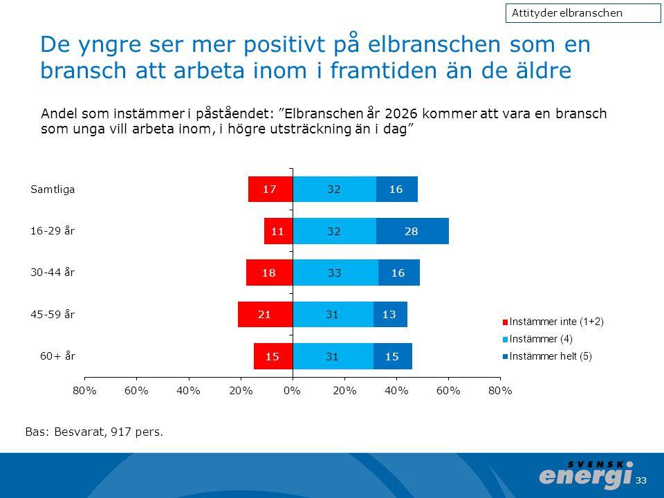 33 De yngre ser mer positivt på elbranschen som en bransch att arbeta inom i framtiden än de äldre Bas: Besvarat, 917 pers. Andel som instämmer i påst