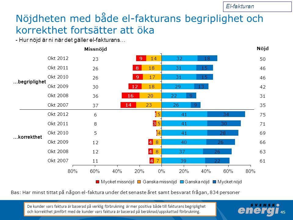 45 Nöjdheten med både el-fakturans begriplighet och korrekthet fortsätter att öka Bas: Har minst tittat på någon el-faktura under det senaste året sam