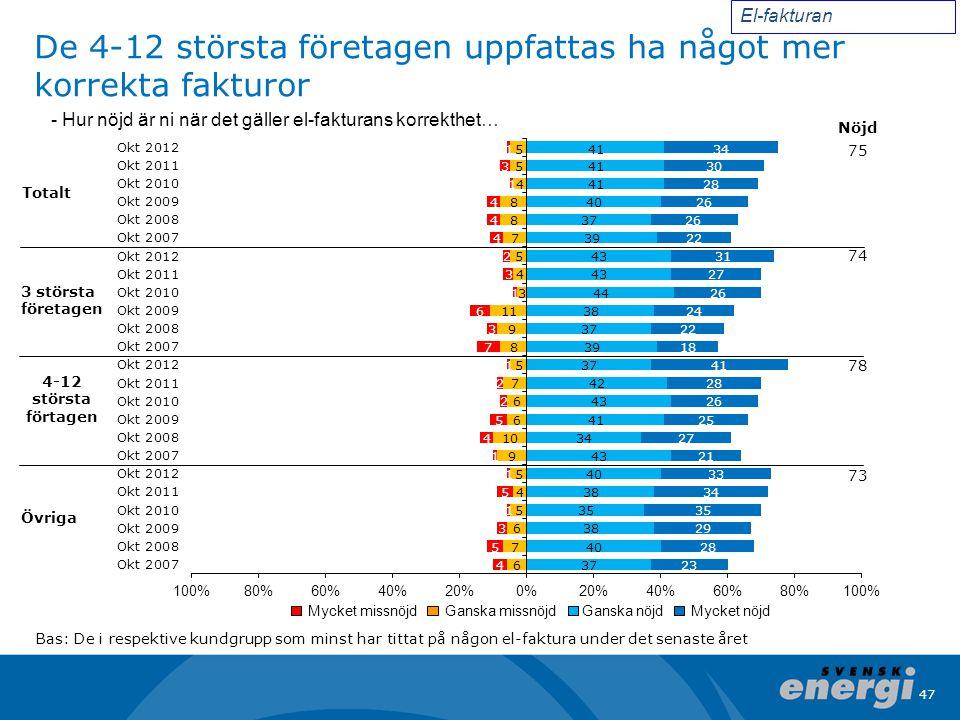 47 De 4-12 största företagen uppfattas ha något mer korrekta fakturor Totalt Övriga El-fakturan Bas: De i respektive kundgrupp som minst har tittat på